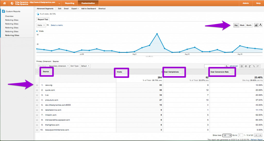 Google Analytics Referral Report