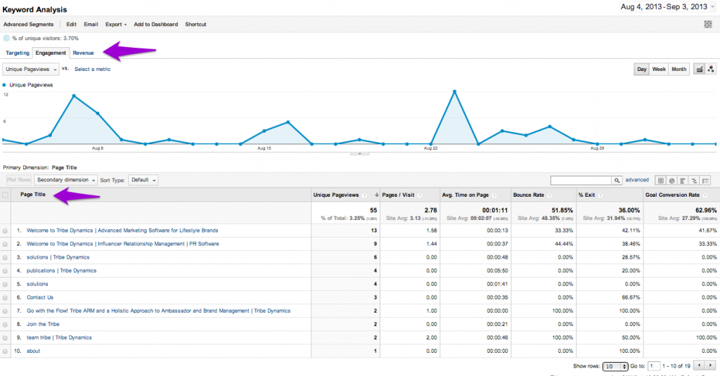 Google Analytics Keywords for PR