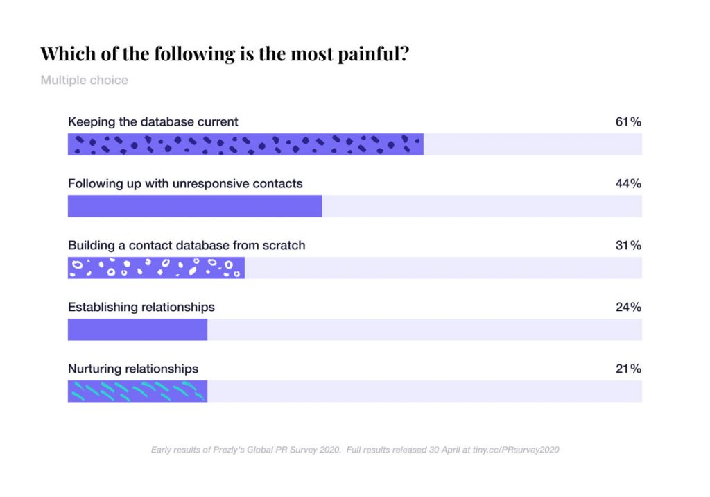 global PR survey 2020